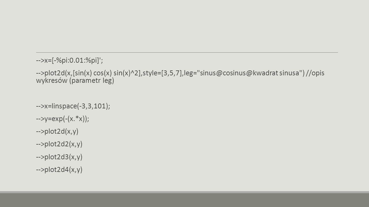 -->x=[-%pi:0.01:%pi] ;